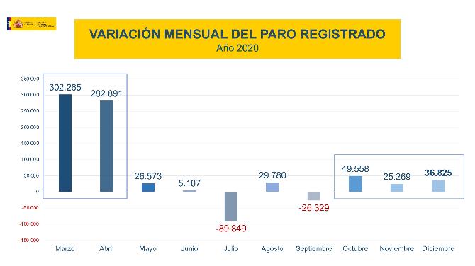 variacion-mensual-paro-diciembre 2020