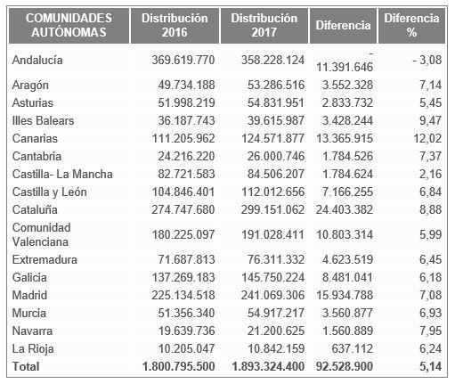 reparto-distribucion-fondos-politicas-activas-ccaa